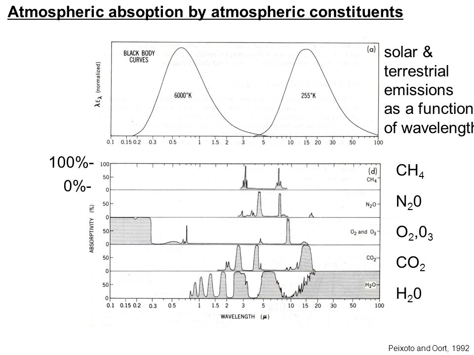CH 4 N 2 0 O 2,0 3 CO 2 H 2 0 Atmospheric absoption by atmospheric constituents Peixoto and Oort, 1992 solar & terrestrial emissions as a function of wavelength 100%- 0%-