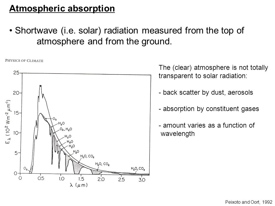 Atmospheric absorption Shortwave (i.e.