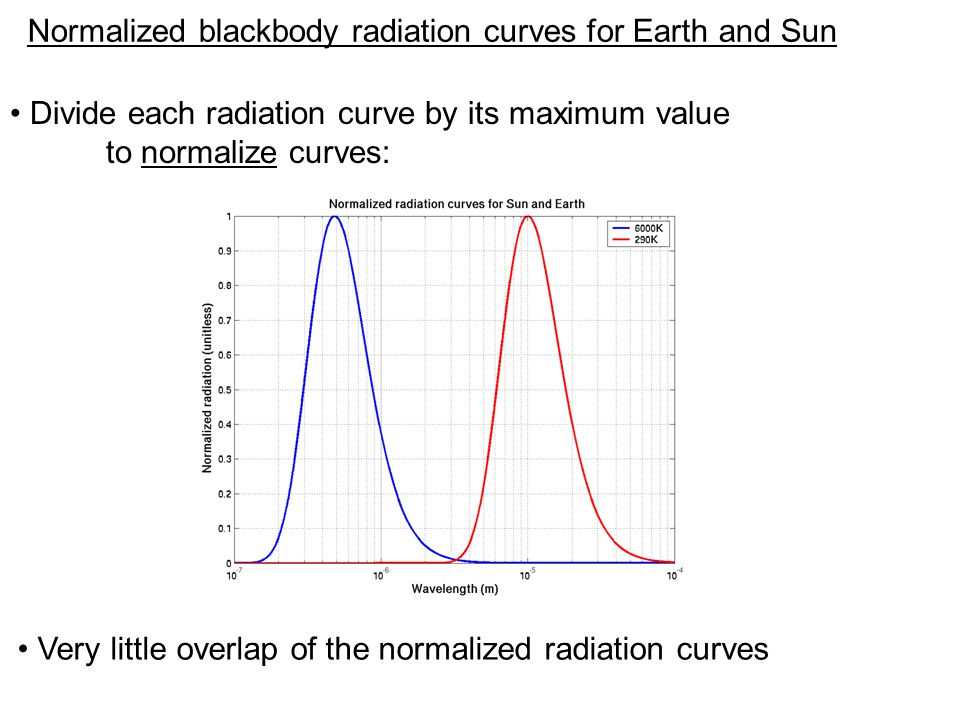 Normalized blackbody radiation curves for Earth and Sun Divide each radiation curve by its maximum value to normalize curves: Very little overlap of the normalized radiation curves