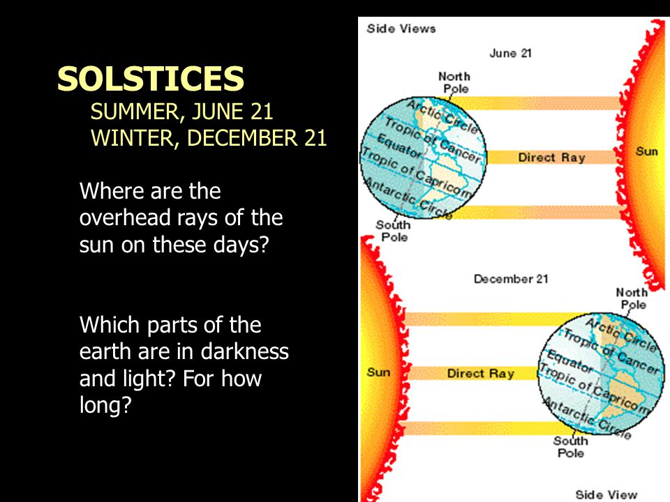 SOLSTICES SUMMER, JUNE 21 WINTER, DECEMBER 21 Where are the overhead rays of the sun on these days? Which parts of the earth are in darkness and light
