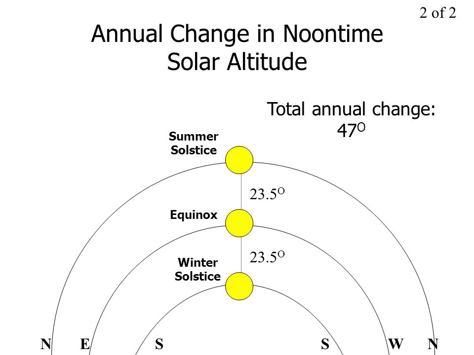 EWNNSS Annual Change in Noontime Solar Altitude 2 of 2 23.5 O Summer Solstice Winter Solstice Equinox Total annual change: 47 O