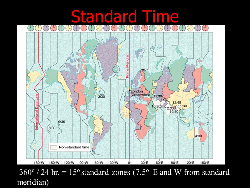 360 o / 24 hr. = 15 o standard zones (7.5 o E and W from standard meridian) Standard Time