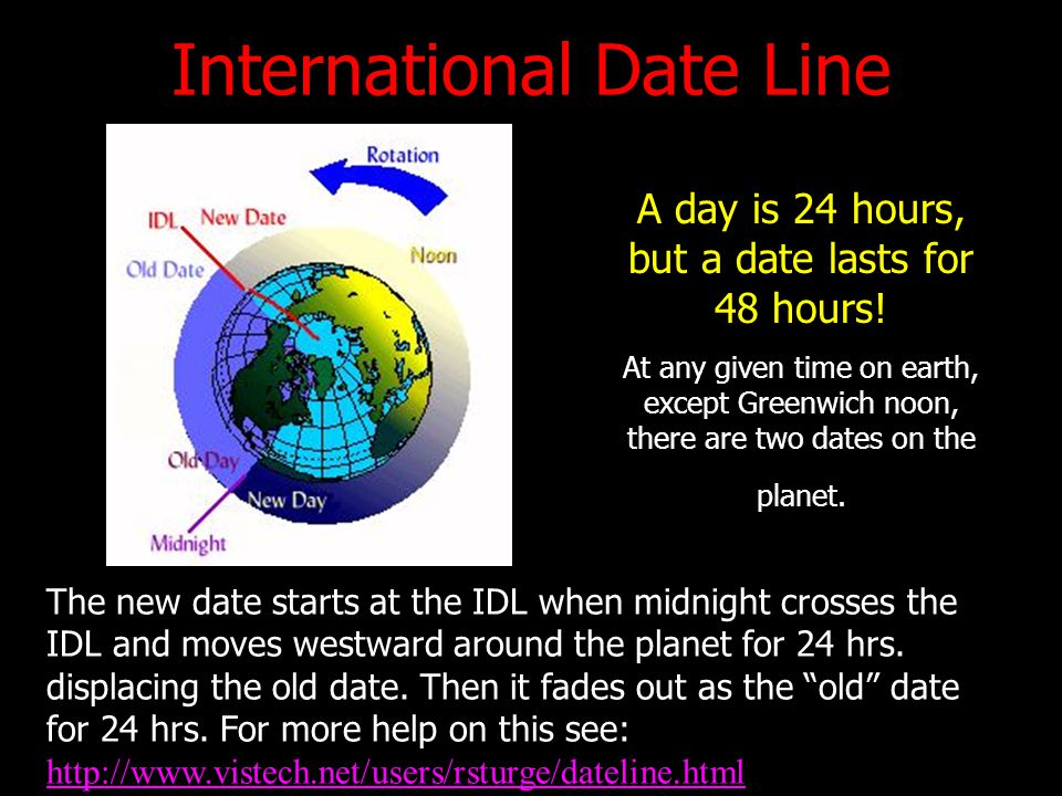 International Date Line A day is 24 hours, but a date lasts for 48 hours! At any given time on earth, except Greenwich noon, there are two dates on th