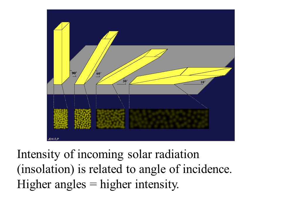 Intensity of incoming solar radiation (insolation) is related to angle of incidence. Higher angles = higher intensity.