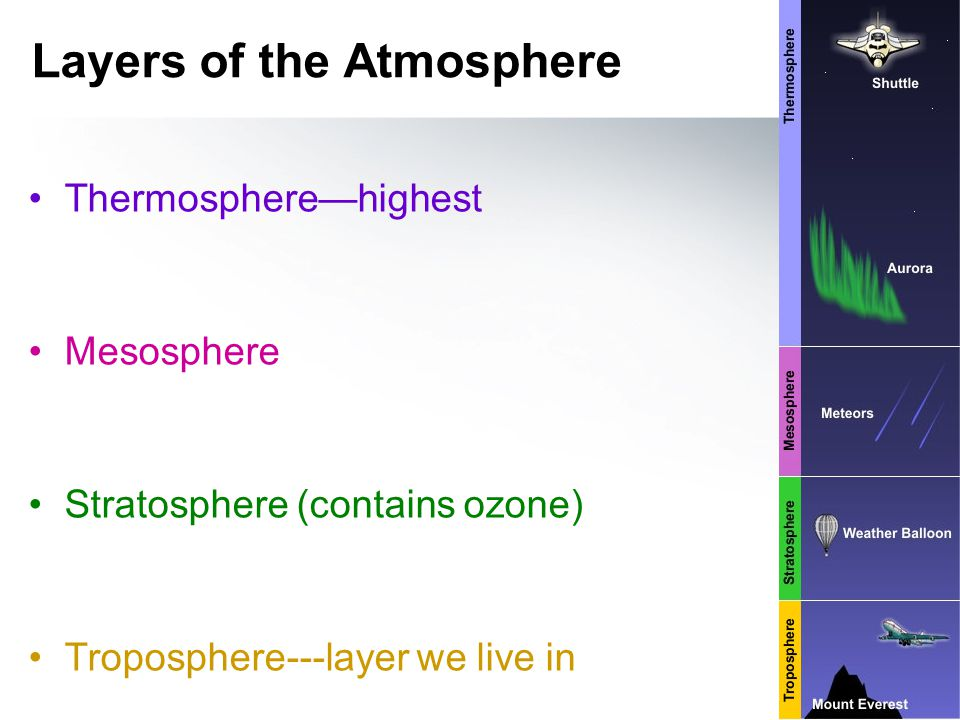 Earth as a system Can you think of any other spheres that interact with the atmosphere.