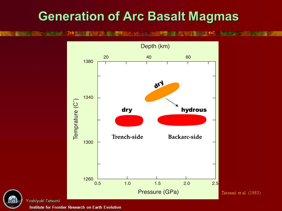 Institute for Frontier Research on Earth Evolution Yoshiyuki Tatsumi Generation of Arc Basalt Magmas Tatsumi et al. (1983)