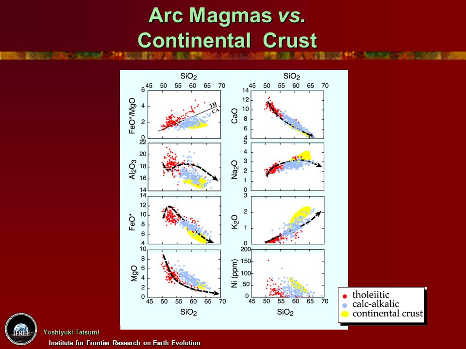 Institute for Frontier Research on Earth Evolution Yoshiyuki Tatsumi Arc Magmas vs. Continental Crust TH CA