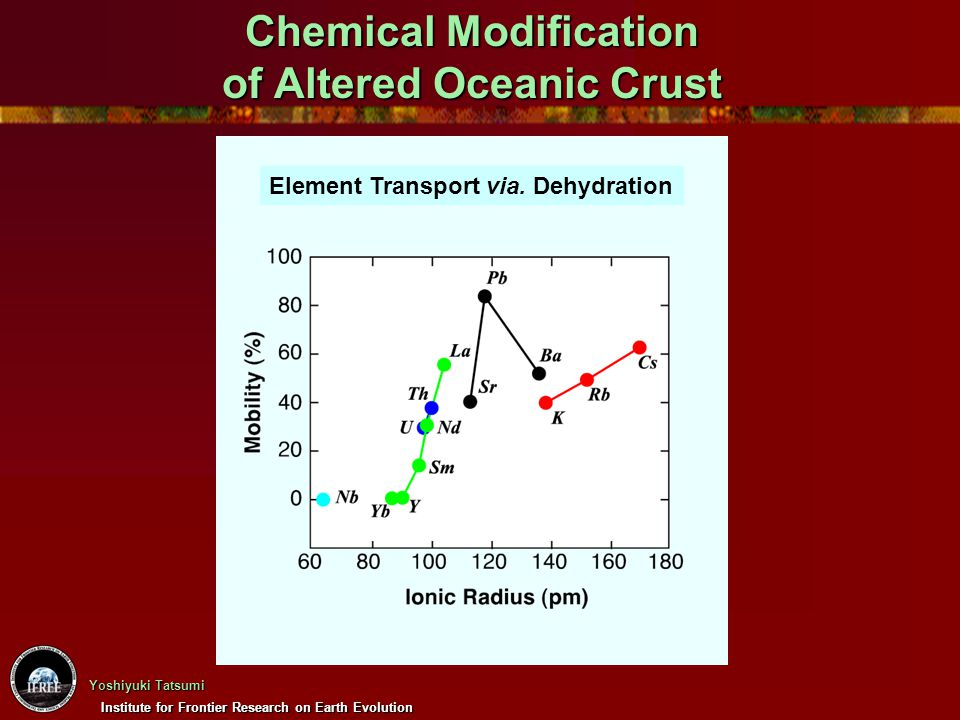 Institute for Frontier Research on Earth Evolution Yoshiyuki Tatsumi Chemical Modification of Altered Oceanic Crust Element Transport via. Dehydration