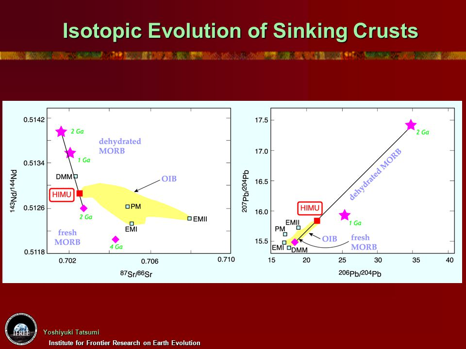 Institute for Frontier Research on Earth Evolution Yoshiyuki Tatsumi Isotopic Evolution of Sinking Crusts