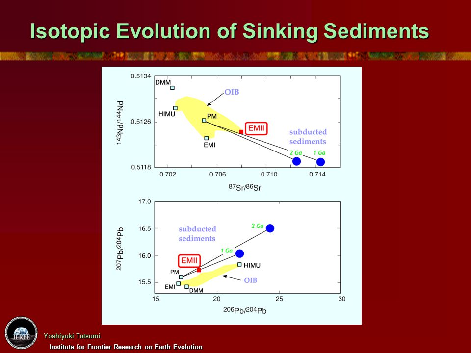 Institute for Frontier Research on Earth Evolution Yoshiyuki Tatsumi Isotopic Evolution of Sinking Sediments