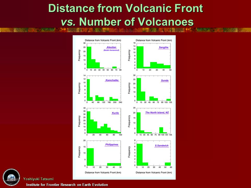 Institute for Frontier Research on Earth Evolution Yoshiyuki Tatsumi General Characteristics of Arc Magmatism ・ Inverse correlation between arc width and subduction angle ・ Dual volcanic chains ・ High-T mantle wedge and hot fingers ・ Selective enrichment of LIL elements