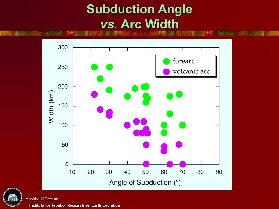 Institute for Frontier Research on Earth Evolution Yoshiyuki Tatsumi Subduction Angle vs. Arc Width