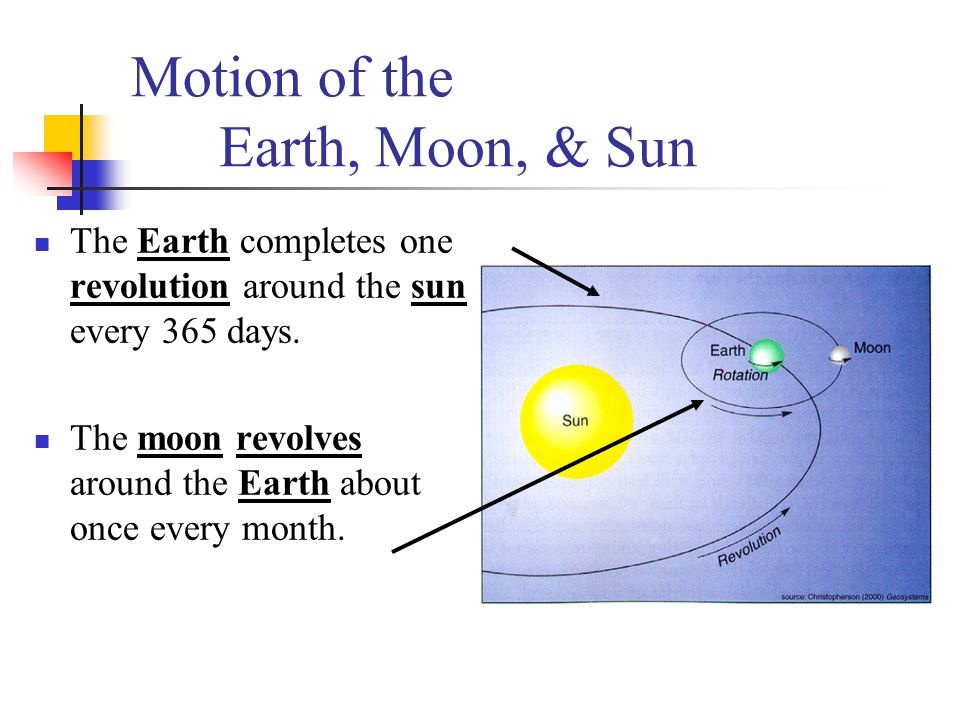 Motion of the Earth, Moon, & Sun The Earth completes one revolution around the sun every 365 days. The moon revolves around the Earth about once every
