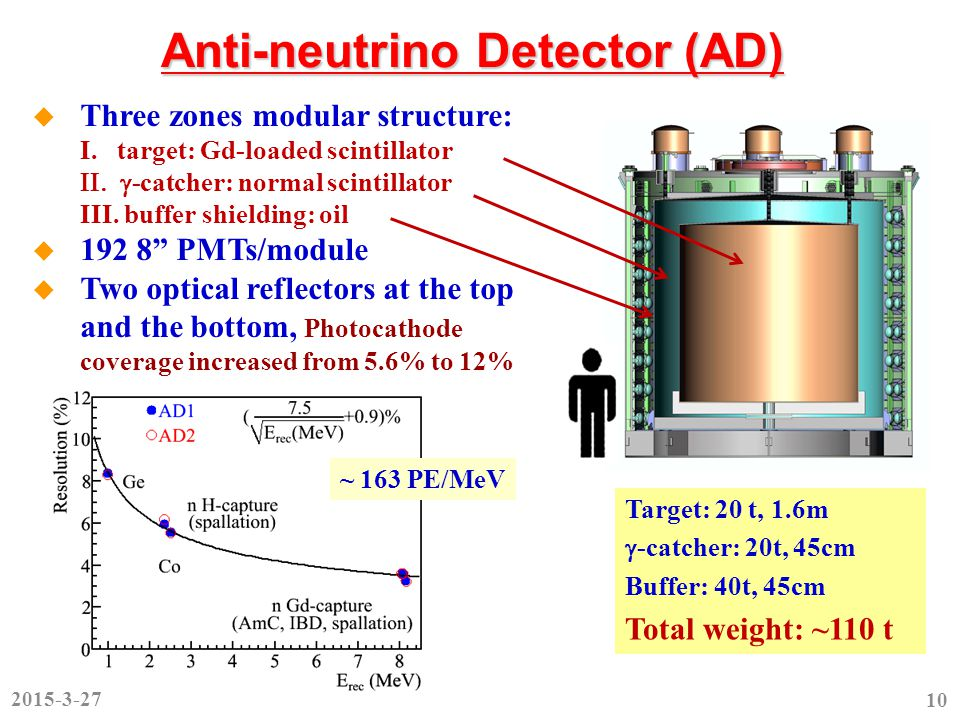 Anti-neutrino Detector (AD) Target: 20 t, 1.6m  -catcher: 20t, 45cm Buffer: 40t, 45cm Total weight: ~110 t  Three zones modular structure: I.