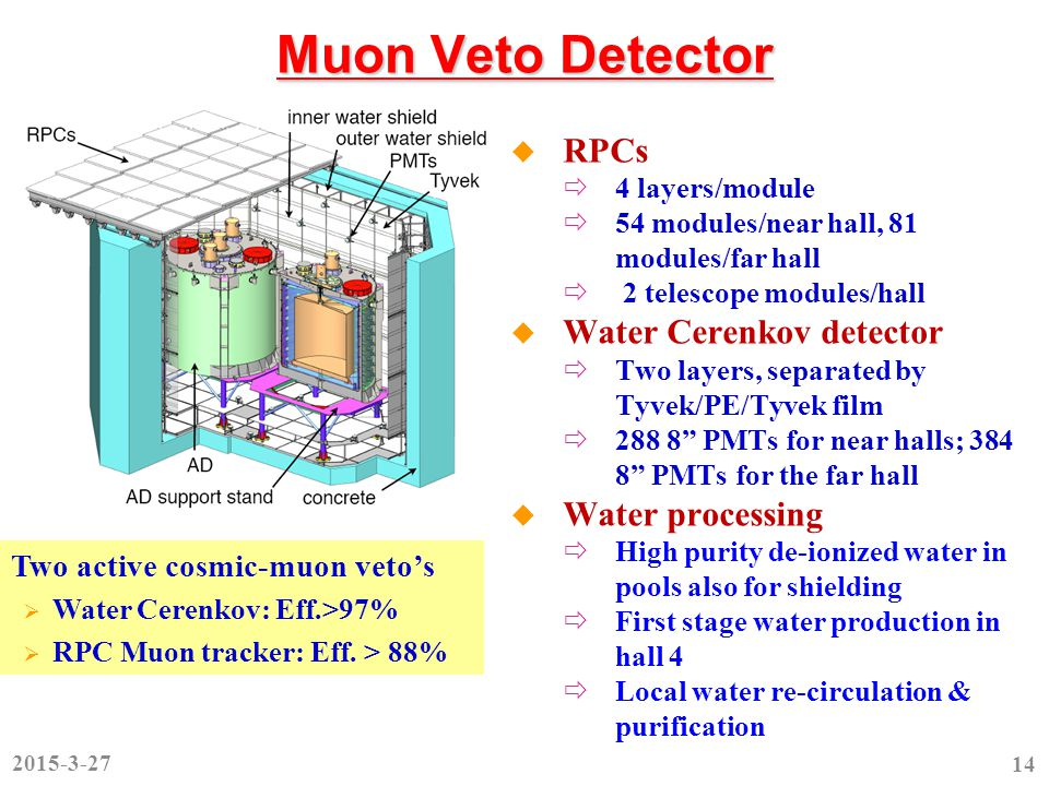 Muon Veto Detector  RPCs  4 layers/module  54 modules/near hall, 81 modules/far hall  2 telescope modules/hall  Water Cerenkov detector  Two layers, separated by Tyvek/PE/Tyvek film  288 8 PMTs for near halls; 384 8 PMTs for the far hall  Water processing  High purity de-ionized water in pools also for shielding  First stage water production in hall 4  Local water re-circulation & purification Two active cosmic-muon veto's  Water Cerenkov: Eff.>97%  RPC Muon tracker: Eff.