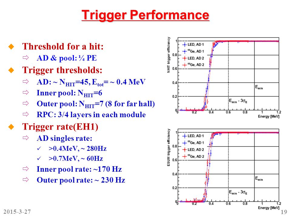 Trigger Performance  Threshold for a hit:  AD & pool: ¼ PE  Trigger thresholds:  AD: ~ N HIT =45, E tot = ~ 0.4 MeV  Inner pool: N HIT =6  Outer pool: N HIT =7 (8 for far hall)  RPC: 3/4 layers in each module  Trigger rate(EH1)  AD singles rate: >0.4MeV, ~ 280Hz >0.7MeV, ~ 60Hz  Inner pool rate: ~170 Hz  Outer pool rate: ~ 230 Hz 2015-3-27 19