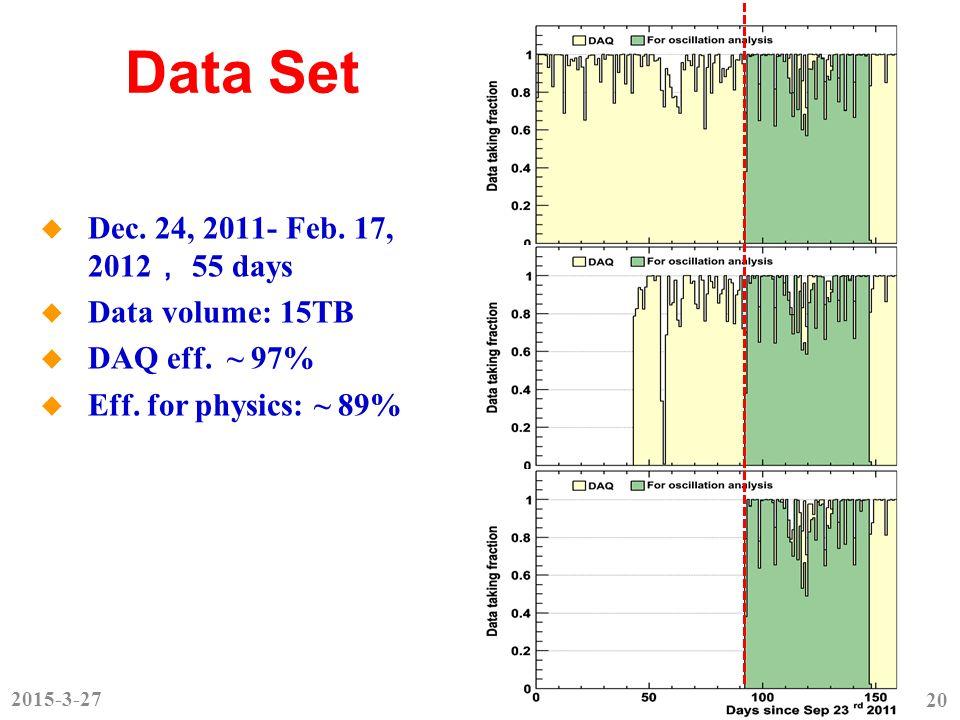 Data Set  Dec. 24, 2011- Feb. 17, 2012 , 55 days  Data volume: 15TB  DAQ eff.