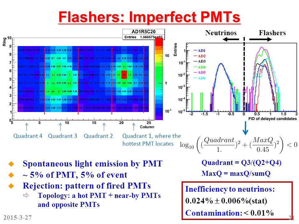 Flashers: Imperfect PMTs  Spontaneous light emission by PMT  ~ 5% of PMT, 5% of event  Rejection: pattern of fired PMTs  Topology: a hot PMT + near-by PMTs and opposite PMTs FlashersNeutrinos Quadrant = Q3/(Q2+Q4) MaxQ = maxQ/sumQ Inefficiency to neutrinos: 0.024%  0.006%(stat) Contamination: < 0.01% 2015-3-27 21