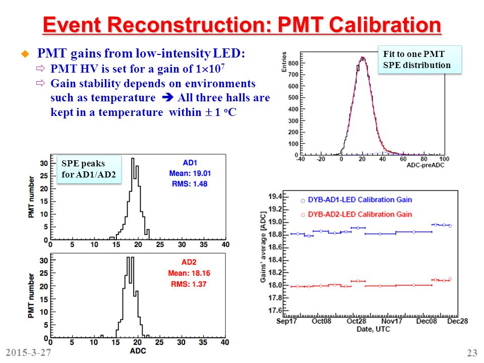 Event Reconstruction: PMT Calibration  PMT gains from low-intensity LED:  PMT HV is set for a gain of 1  10 7  Gain stability depends on environments such as temperature  All three halls are kept in a temperature within  1 o C SPE peaks for AD1/AD2 Fit to one PMT SPE distribution 2015-3-27 23