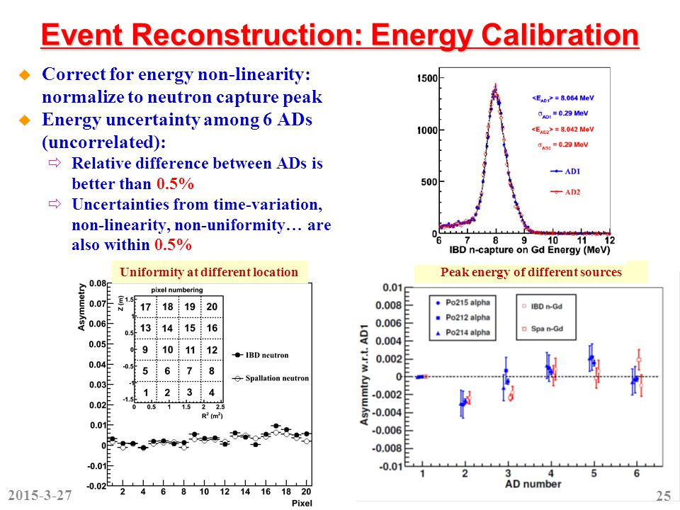 Event Reconstruction: Energy Calibration  Correct for energy non-linearity: normalize to neutron capture peak  Energy uncertainty among 6 ADs (uncorrelated):  Relative difference between ADs is better than 0.5%  Uncertainties from time-variation, non-linearity, non-uniformity… are also within 0.5% Peak energy of different sources 2015-3-27 25 Uniformity at different location