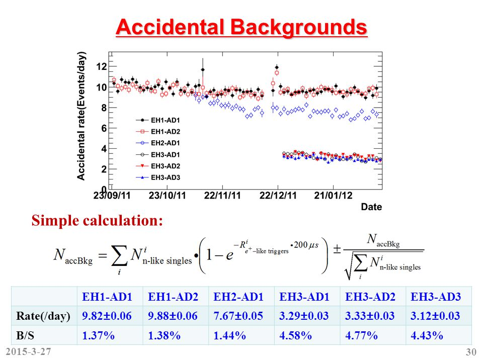 Accidental Backgrounds EH1-AD1EH1-AD2EH2-AD1EH3-AD1EH3-AD2EH3-AD3 Rate(/day)9.82±0.069.88±0.067.67±0.053.29±0.033.33±0.033.12±0.03 B/S1.37%1.38%1.44%4.58%4.77%4.43% 2015-3-27 30 Simple calculation: