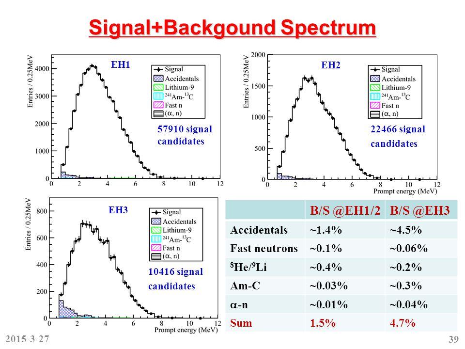 Signal+Backgound Spectrum EH1 57910 signal candidates EH2 22466 signal candidates 10416 signal candidates EH3 B/S @EH1/2B/S @EH3 Accidentals~1.4%~4.5% Fast neutrons~0.1%~0.06% 8 He/ 9 Li~0.4%~0.2% Am-C~0.03%~0.3%  -n ~0.01%~0.04% Sum1.5%4.7% 2015-3-27 39