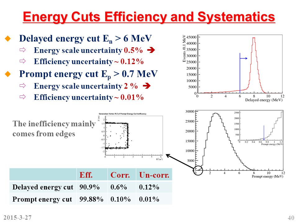 Energy Cuts Efficiency and Systematics  Delayed energy cut E n > 6 MeV  Energy scale uncertainty 0.5%   Efficiency uncertainty ~ 0.12%  Prompt energy cut E p > 0.7 MeV  Energy scale uncertainty 2 %   Efficiency uncertainty ~ 0.01% 40 The inefficiency mainly comes from edges 2015-3-27 Eff.Corr.Un-corr.