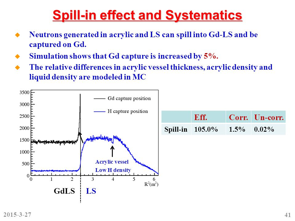 Spill-in effect and Systematics  Neutrons generated in acrylic and LS can spill into Gd-LS and be captured on Gd.