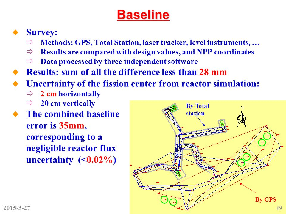 Baseline  Survey:  Methods: GPS, Total Station, laser tracker, level instruments, …  Results are compared with design values, and NPP coordinates  Data processed by three independent software  Results: sum of all the difference less than 28 mm  Uncertainty of the fission center from reactor simulation:  2 cm horizontally  20 cm vertically  The combined baseline error is 35mm, corresponding to a negligible reactor flux uncertainty (<0.02%) By Total station By GPS 2015-3-27 49