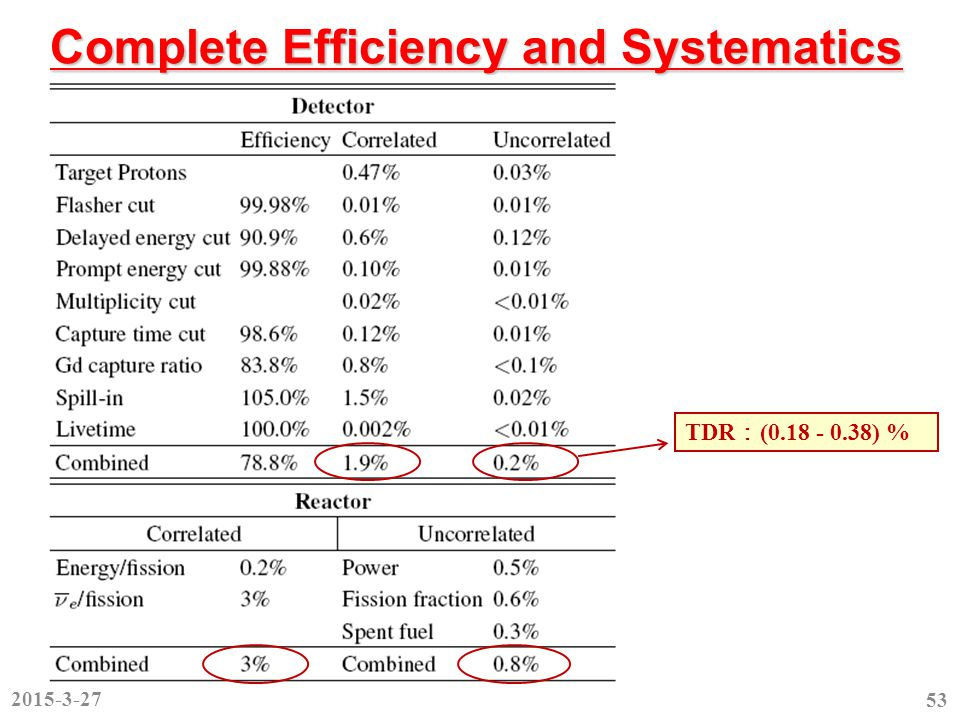 Complete Efficiency and Systematics 2015-3-27 53 TDR : (0.18 - 0.38) %