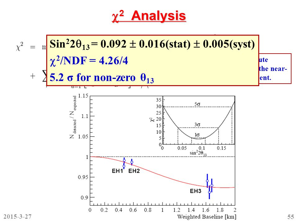  2 Analysis No constrain on absolute normalization.