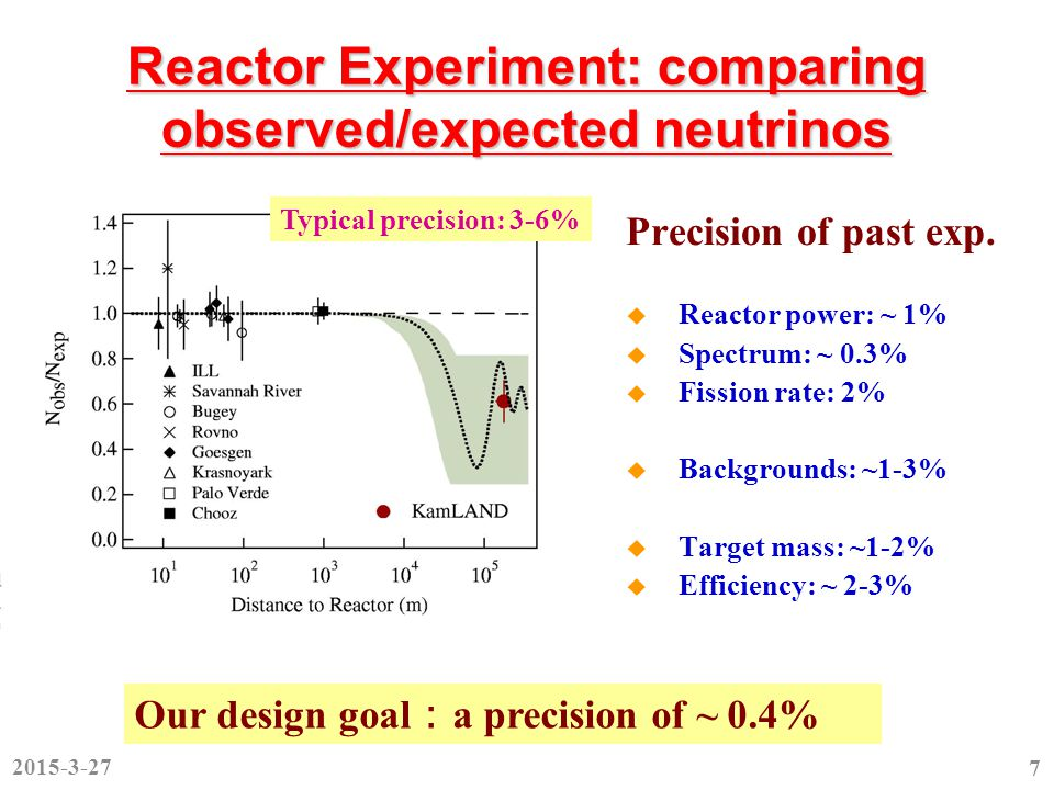 Predictions  Baseline  Target mass  Reactor neutrino flux  These three predictions are blinded before we fix our analysis cuts and procedures  They are opened on Feb.