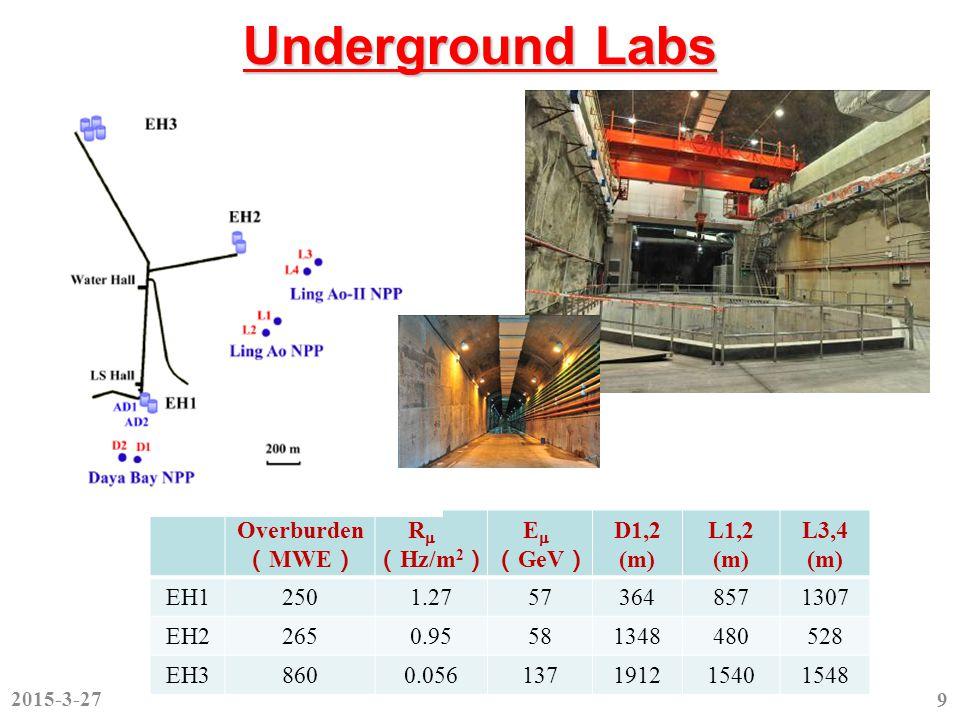 Underground Labs Overburden ( MWE ) R  ( Hz/m 2 ) E  ( GeV ) D1,2 (m) L1,2 (m) L3,4 (m) EH12501.27573648571307 EH22650.95581348480528 EH38600.056137191215401548 2015-3-27 9