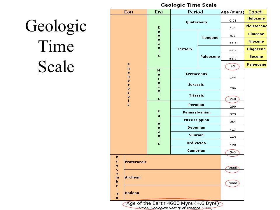 Biogeochemical Cycles: Reservoirs & Pathways Atmosphere Hydrosphere Lithosphere Biosphere