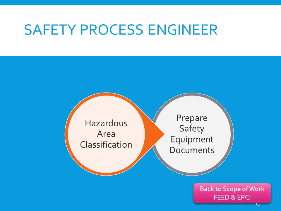 SAFETY PROCESS ENGINEER Prepare Safety Equipment Documents Hazardous Area Classification Back to Scope of Work FEED & EPCI Back to Scope of Work FEED & EPCI 13