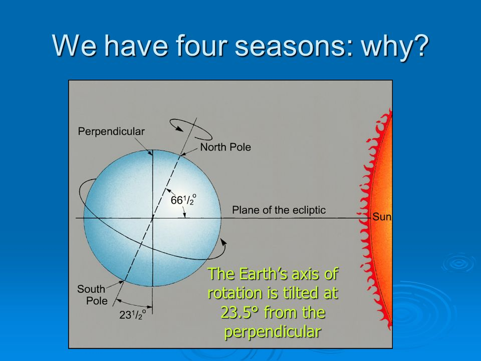 We have four seasons: why The Earth's axis of rotation is tilted at 23.5° from the perpendicular