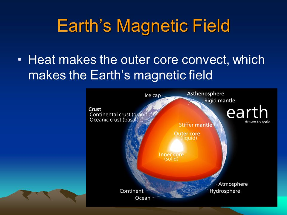 Earth's Magnetic Field Heat makes the outer core convect, which makes the Earth's magnetic field
