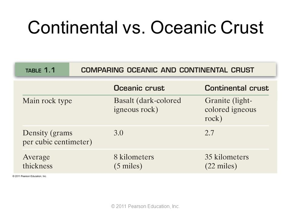 © 2011 Pearson Education, Inc. Continental vs. Oceanic Crust