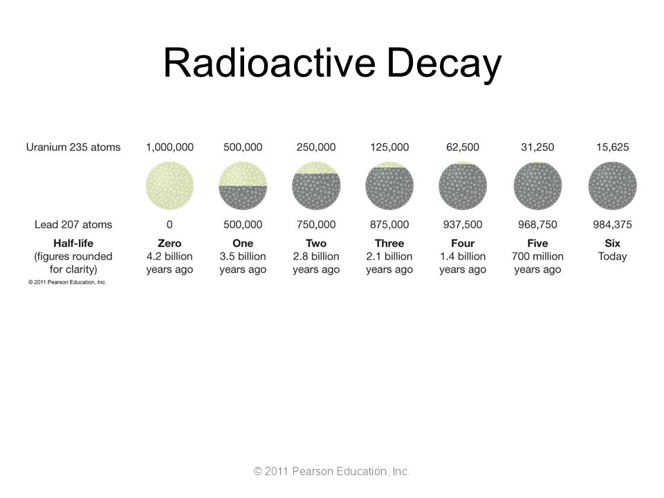 © 2011 Pearson Education, Inc. Radioactive Decay