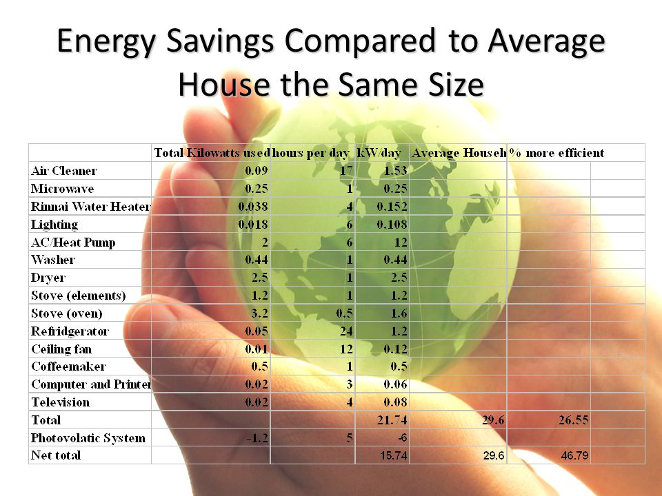 Energy Savings Compared to Average House the Same Size