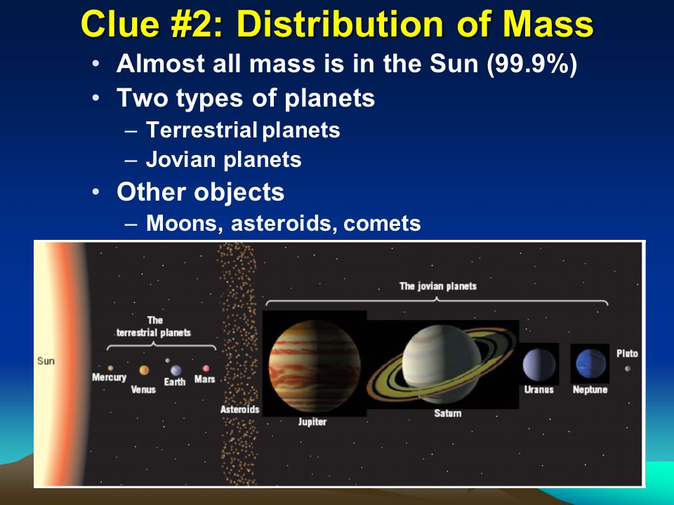 Clue #2: Distribution of Mass Almost all mass is in the Sun (99.9%) Two types of planets –Terrestrial planets –Jovian planets Other objects –Moons, asteroids, comets