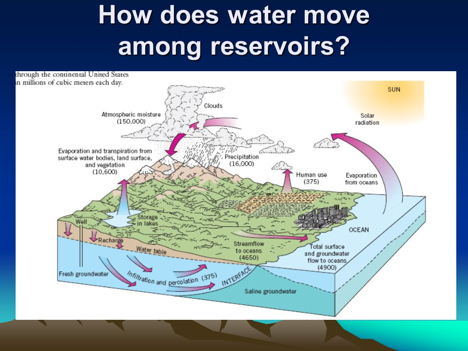 How does water move among reservoirs