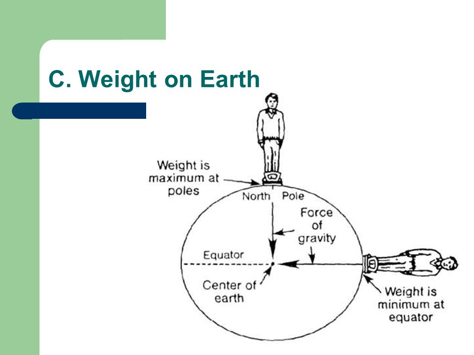 C. Weight on Earth