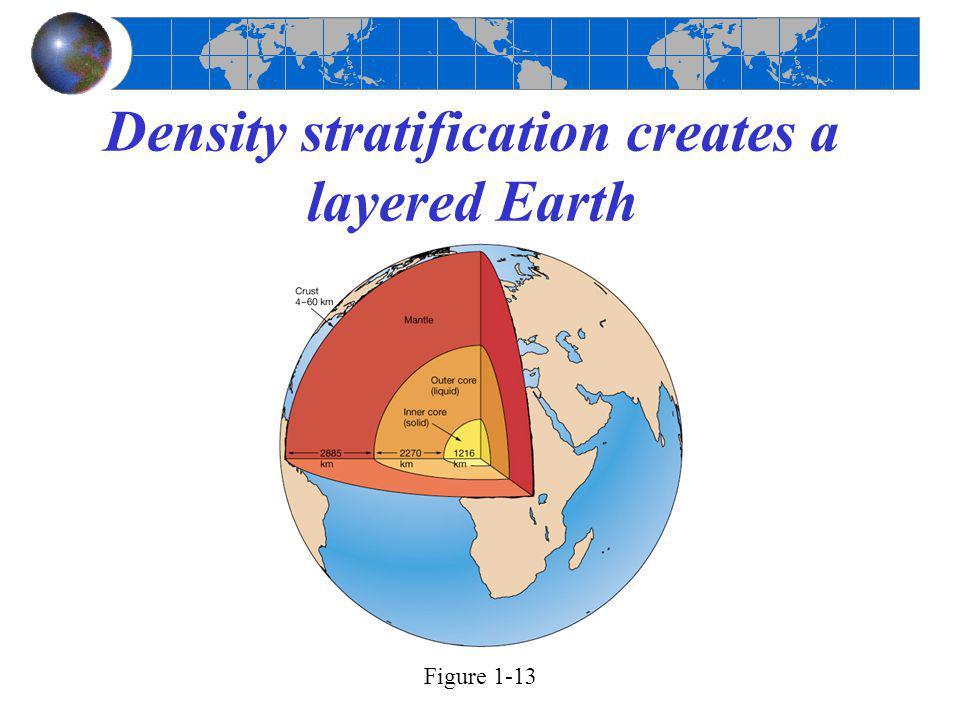Density stratification creates a layered Earth Figure 1-13