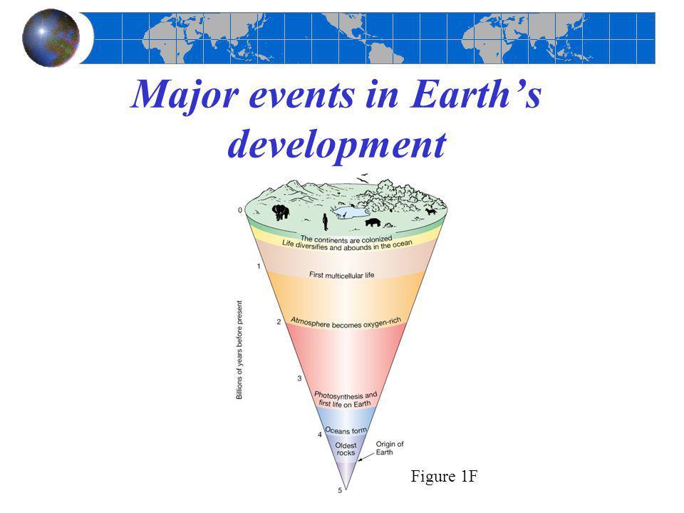 Major events in Earth's development Figure 1F