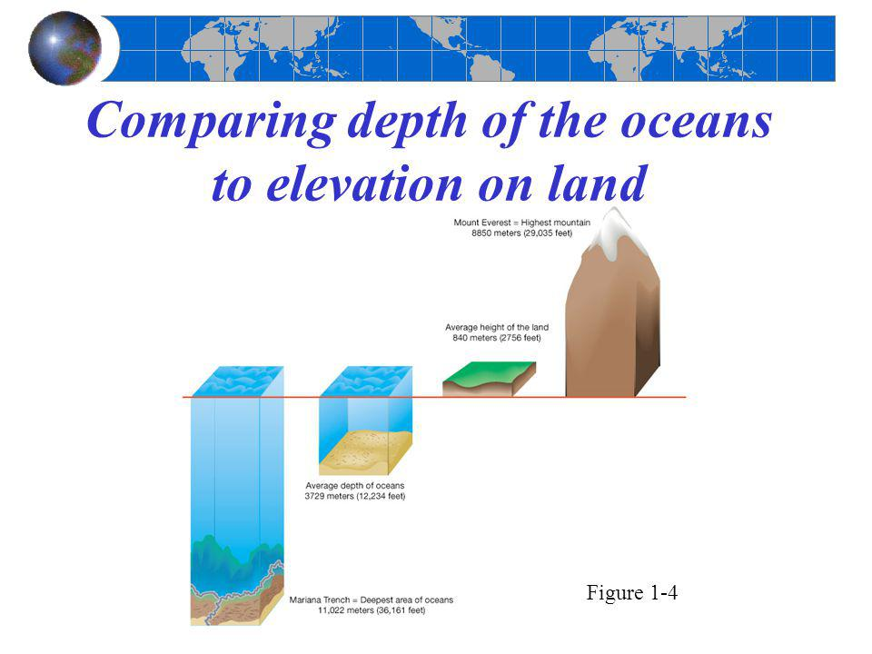 Comparing depth of the oceans to elevation on land Figure 1-4