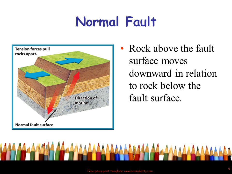 Free powerpoint template: www.brainybetty.com 10 Reverse Fault Reverse faults result from compression forces that squeeze rock.
