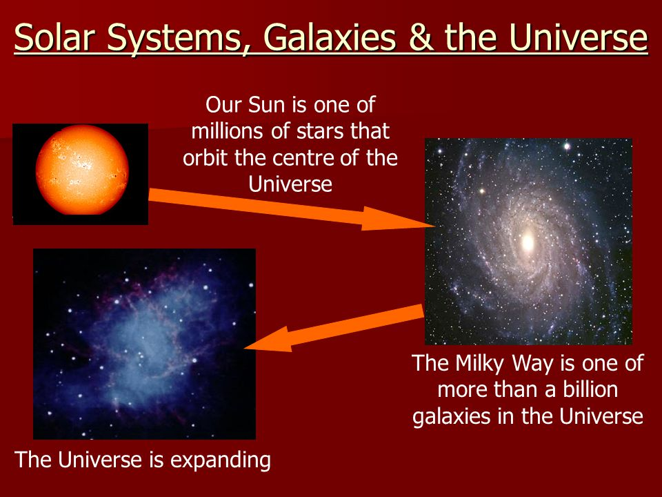 Solar Systems, Galaxies & the Universe Our Sun is one of millions of stars that orbit the centre of the Universe The Milky Way is one of more than a b