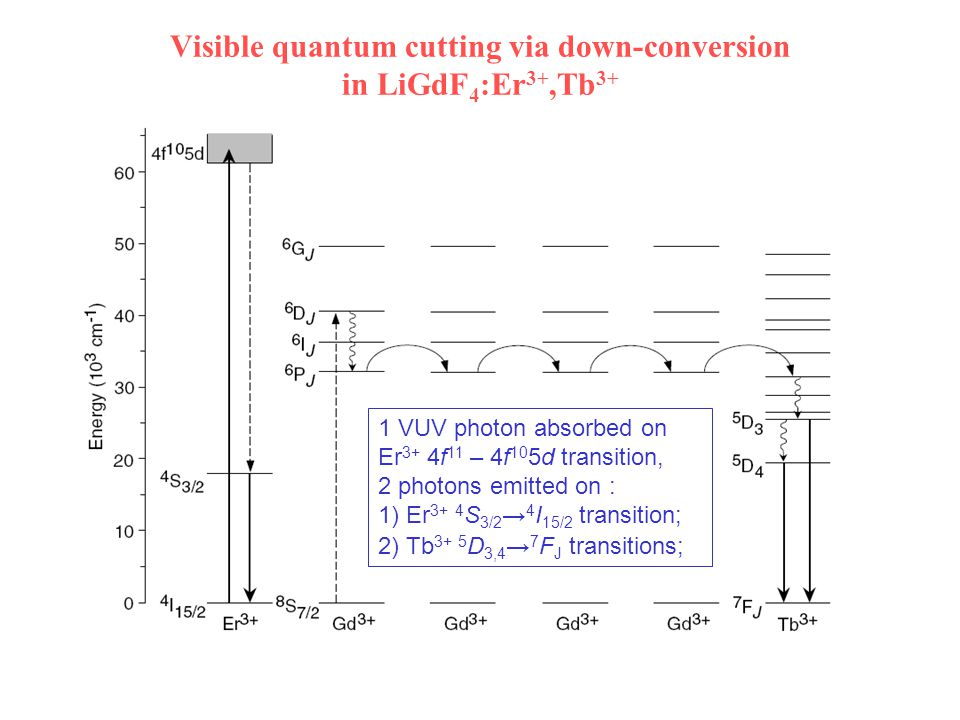 Visible quantum cutting via down-conversion in LiGdF 4 :Er 3+,Tb 3+ 1 VUV photon absorbed on Er 3+ 4f 11 – 4f 10 5d transition, 2 photons emitted on : 1) Er 3+ 4 S 3/2 → 4 I 15/2 transition; 2) Tb 3+ 5 D 3,4 → 7 F J transitions;
