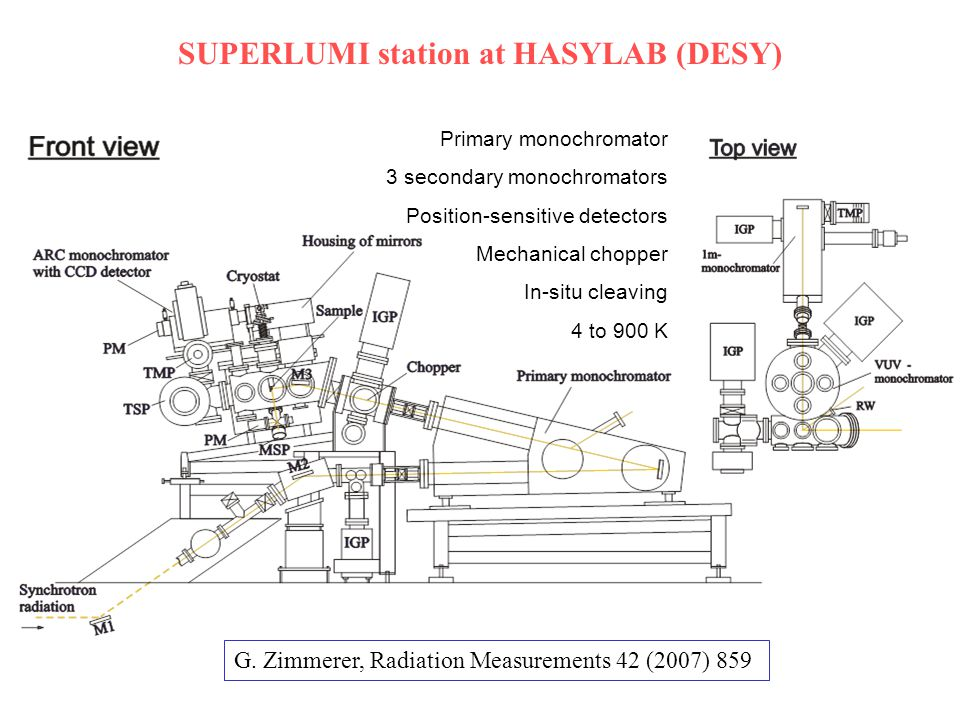SUPERLUMI station at HASYLAB (DESY) G.